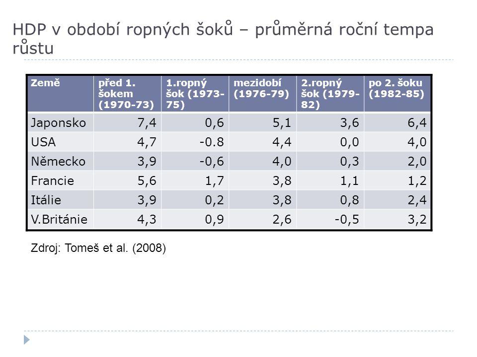HDP v období ropných šoků – průměrná roční tempa růstu Zeměpřed 1. šokem (1970-73) 1.ropný šok (1973- 75) mezidobí (1976-79) 2.ropný šok (1979- 82) po