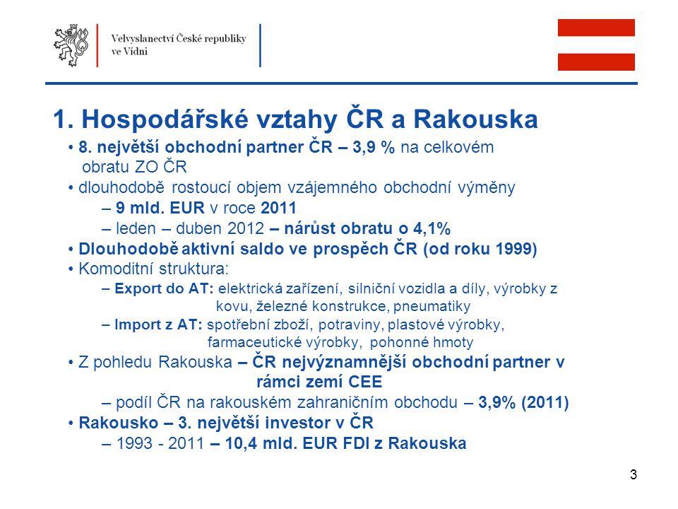 3 1. Hospodářské vztahy ČR a Rakouska 8. největší obchodní partner ČR – 3,9 % na celkovém obratu ZO ČR dlouhodobě rostoucí objem vzájemného obchodní v