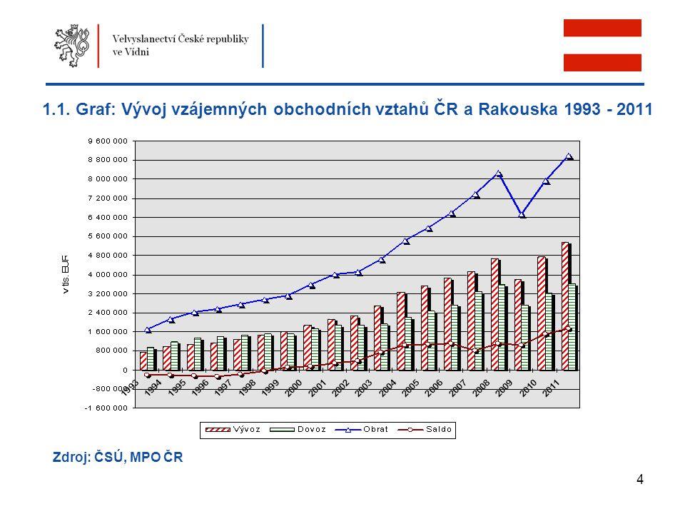 4 1.1. Graf: Vývoj vzájemných obchodních vztahů ČR a Rakouska 1993 - 2011 Zdroj: ČSÚ, MPO ČR