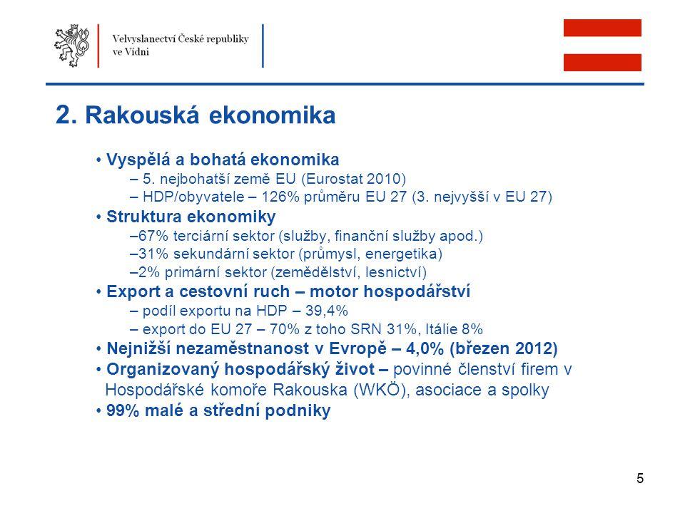 5 2. Rakouská ekonomika Vyspělá a bohatá ekonomika – 5. nejbohatší země EU (Eurostat 2010) – HDP/obyvatele – 126% průměru EU 27 (3. nejvyšší v EU 27)