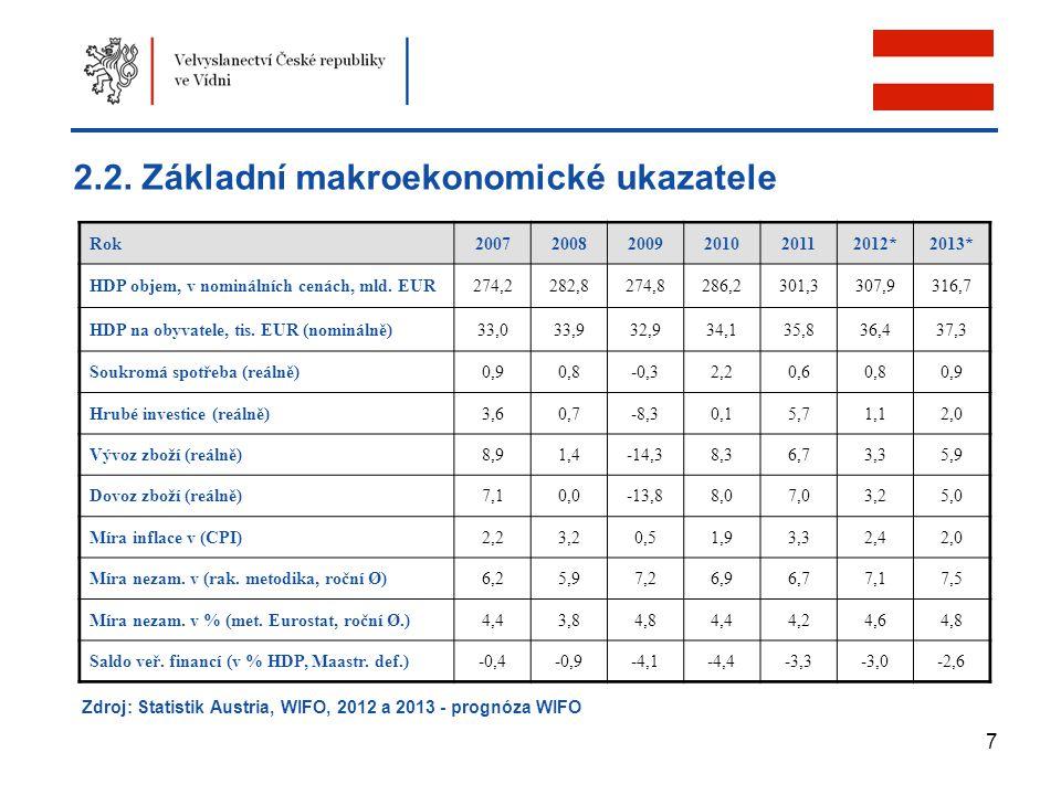 7 2.2. Základní makroekonomické ukazatele Rok200720082009201020112012*2013* HDP objem, v nominálních cenách, mld. EUR274,2282,8274,8286,2301,3307,9316