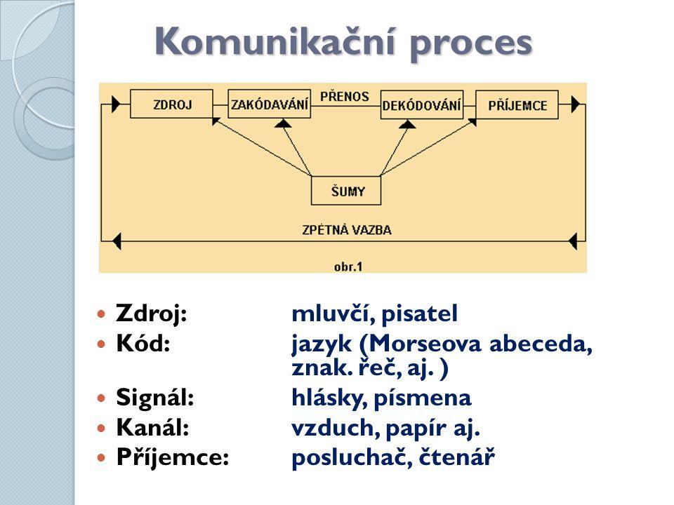 Komunikační proces Zdroj:mluvčí, pisatel Kód:jazyk (Morseova abeceda, znak.