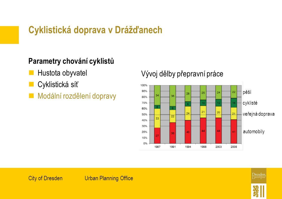 Urban Planning OfficeCity of Dresden Cyklistická doprava v Drážďanech Parametry chování cyklistů Hustota obyvatel Cyklistická síť Modální rozdělení dopravy Vývoj dělby přepravní práce pěší cyklisté veřejná doprava automobily