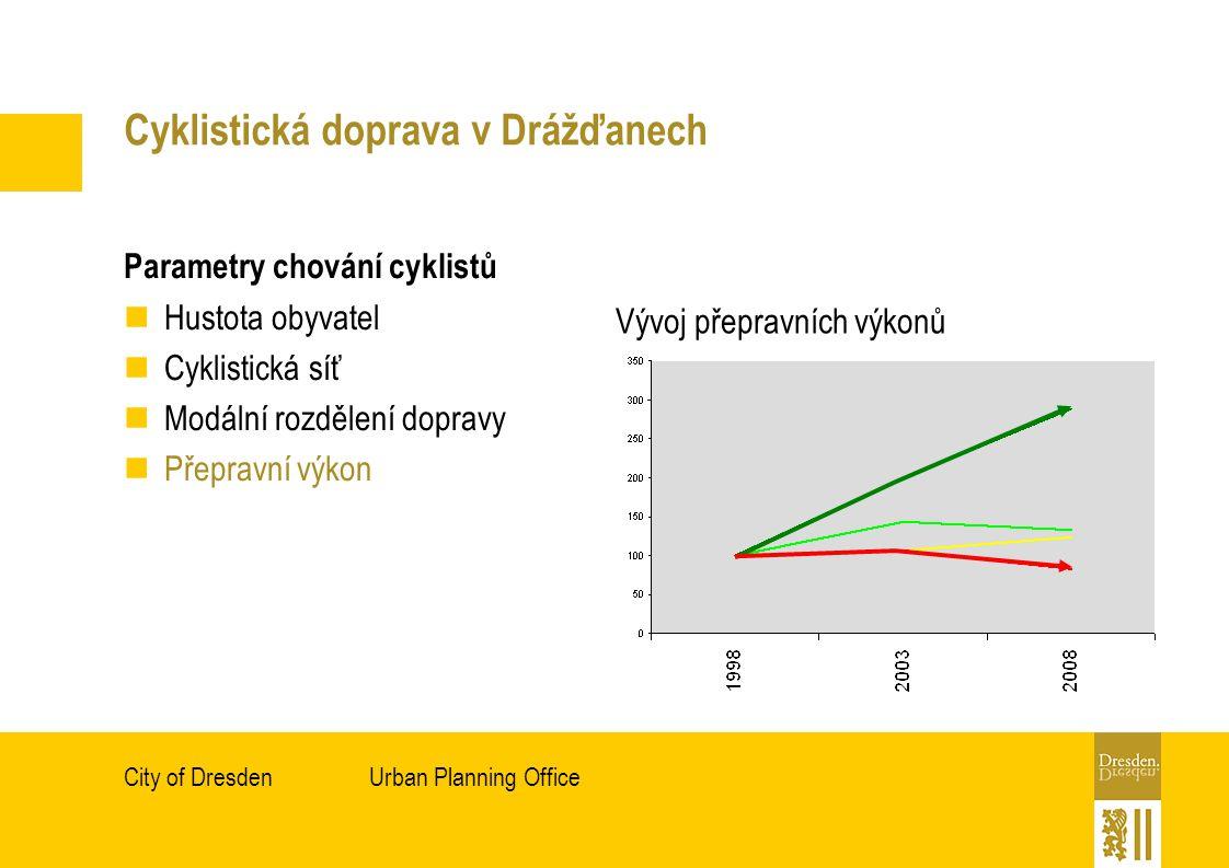Urban Planning OfficeCity of Dresden Cyklistická doprava v Drážďanech Parametry chování cyklistů Hustota obyvatel Cyklistická síť Modální rozdělení dopravy Přepravní výkon Vývoj přepravních výkonů