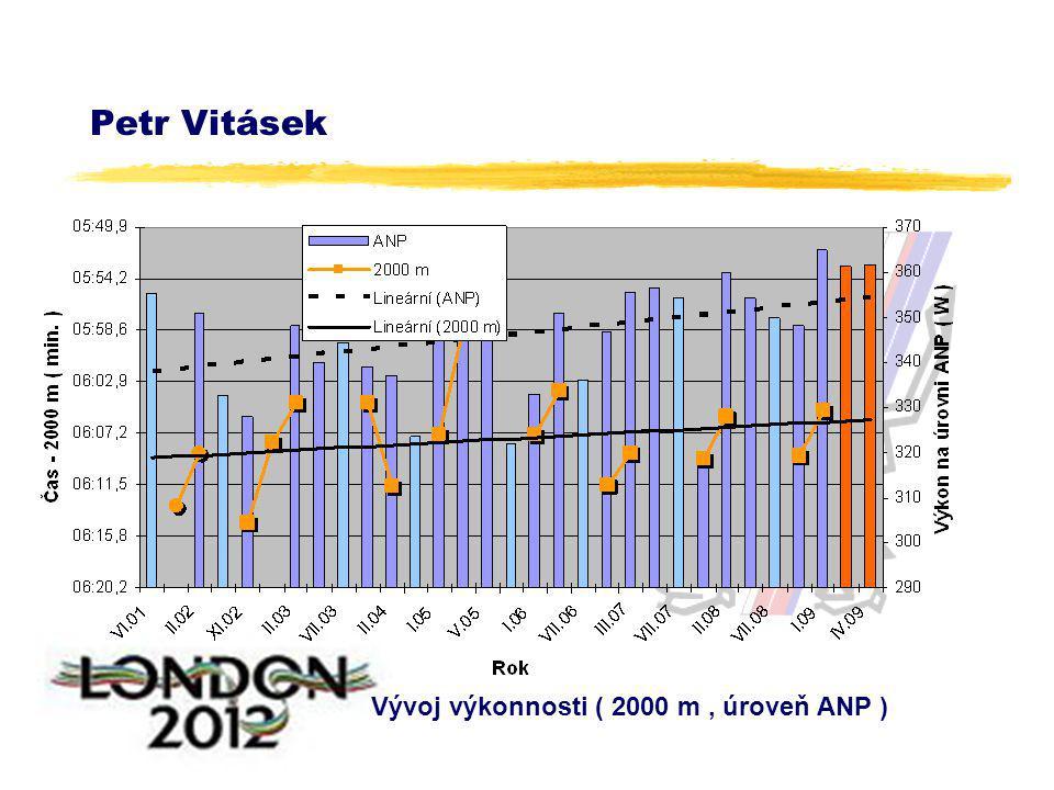Petr Vitásek Vývoj výkonnosti ( 2000 m, úroveň ANP )