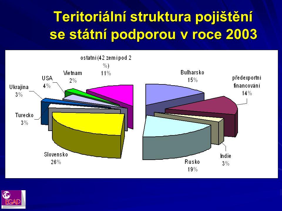 Vývoj objemu pojištění se státní podporou v jednotlivých letech (v mil. Kč)