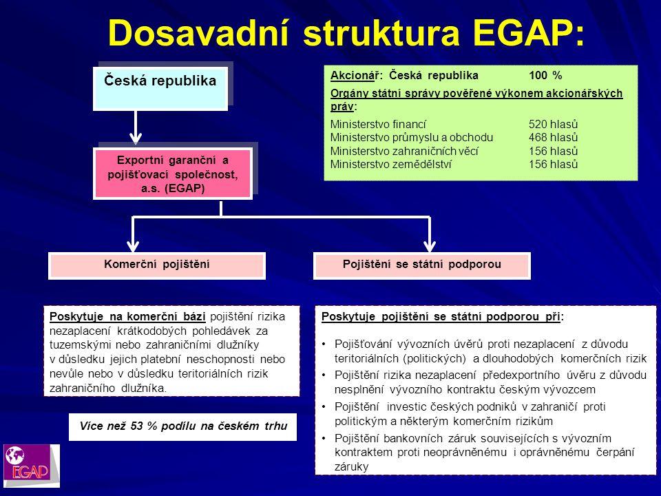 EXPORTNÍ GARANČNÍ A POJIŠŤOVACÍ SPOLEČNOST, a. s. TISKOVÁ KONFERENCE EGAP 31. ledna 2005