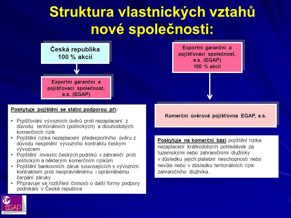Dosavadní struktura EGAP: Česká republika Exportní garanční a pojišťovací společnost, a.s.