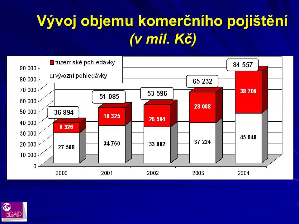 Struktura vlastnických vztahů nové společnosti: Česká republika 100 % akcií Česká republika 100 % akcií Exportní garanční a pojišťovací společnost, a.s.