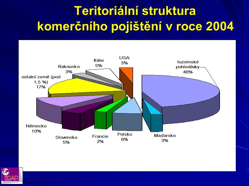 Vývoj objemu komerčního pojištění (v mil. Kč) Vývoj objemu komerčního pojištění (v mil. Kč)