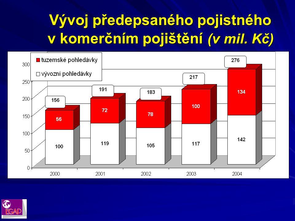 Teritoriální struktura komerčního pojištění v roce 2004 Teritoriální struktura komerčního pojištění v roce 2004
