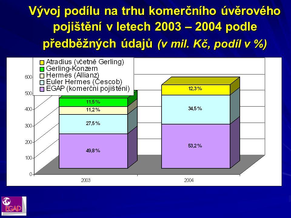 Teritoriální struktura pojistné angažovanosti v komerčním pojištění k 31. 12. 2004