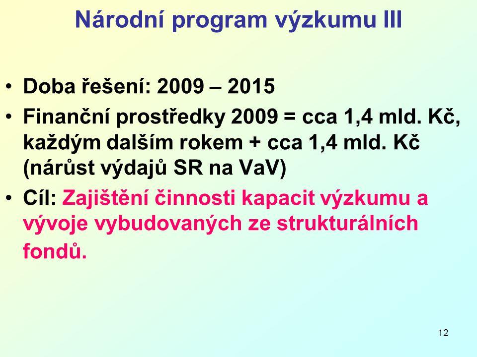 12 Národní program výzkumu III Doba řešení: 2009 – 2015 Finanční prostředky 2009 = cca 1,4 mld.