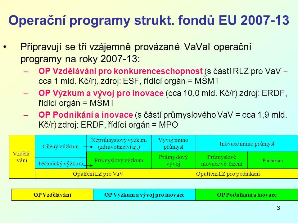 4 Vazby tří OP – VpK, VaVpI, a PI 1) Např.nanotechnologie, genové technologie aj.