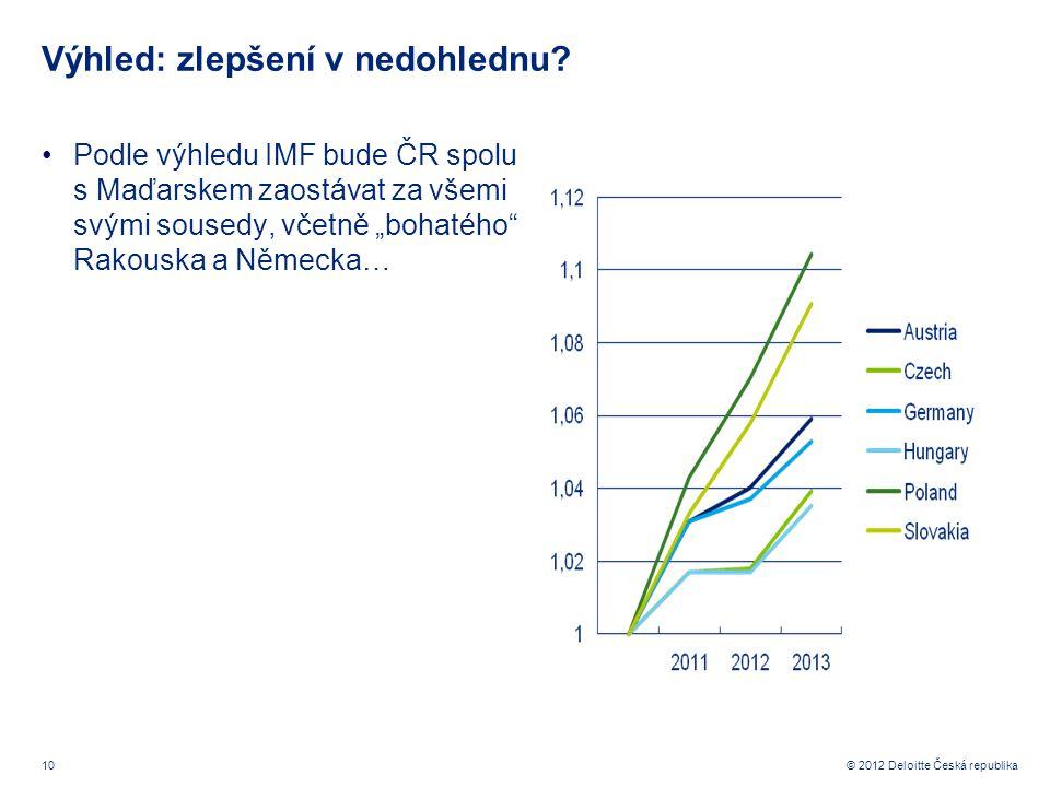 10 © 2012 Deloitte Česká republika Výhled: zlepšení v nedohlednu.