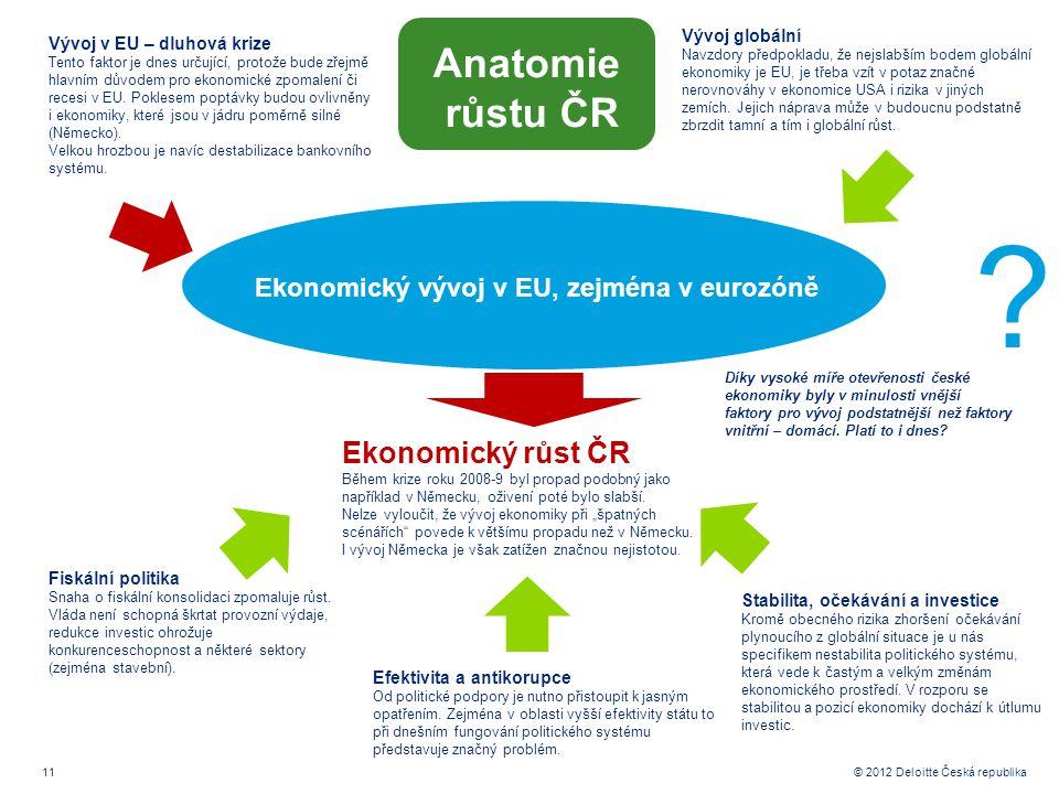 11 © 2012 Deloitte Česká republika Ekonomický vývoj v EU, zejména v eurozóně Fiskální politika Snaha o fiskální konsolidaci zpomaluje růst.