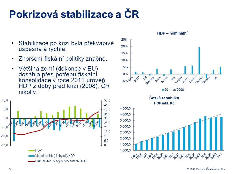3 © 2012 Deloitte Česká republika Pokrizová stabilizace a ČR Stabilizace po krizi byla překvapivě úspěšná a rychlá.