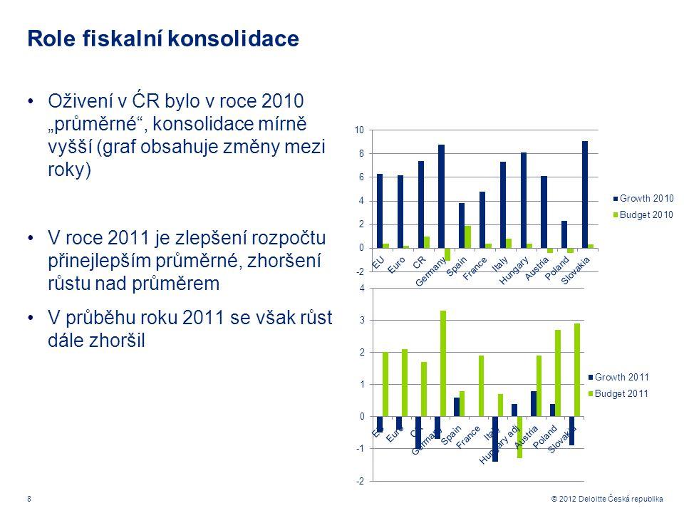 """8 © 2012 Deloitte Česká republika Role fiskalní konsolidace Oživení v ĆR bylo v roce 2010 """"průměrné , konsolidace mírně vyšší (graf obsahuje změny mezi roky) V roce 2011 je zlepšení rozpočtu přinejlepším průměrné, zhoršení růstu nad průměrem V průběhu roku 2011 se však růst dále zhoršil"""
