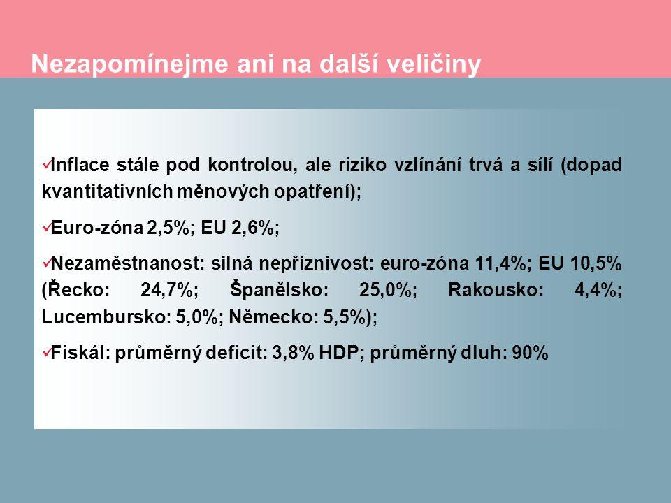 Nezapomínejme ani na další veličiny Inflace stále pod kontrolou, ale riziko vzlínání trvá a sílí (dopad kvantitativních měnových opatření); Euro-zóna