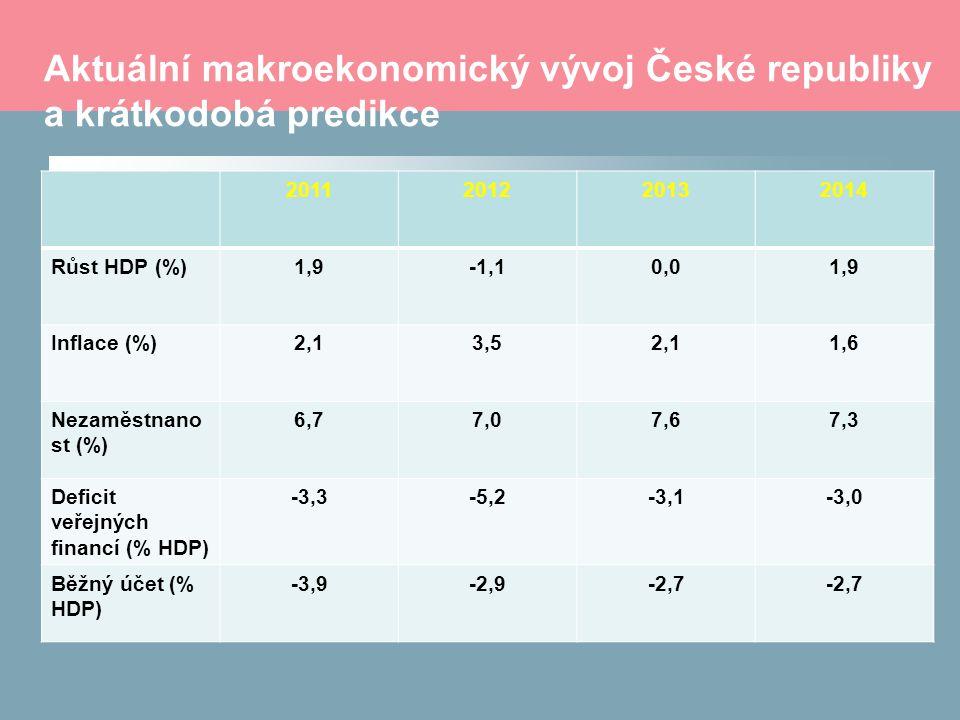 Aktuální makroekonomický vývoj České republiky a krátkodobá predikce 2011201220132014 Růst HDP (%)1,9-1,10,01,9 Inflace (%)2,13,52,11,6 Nezaměstnano s