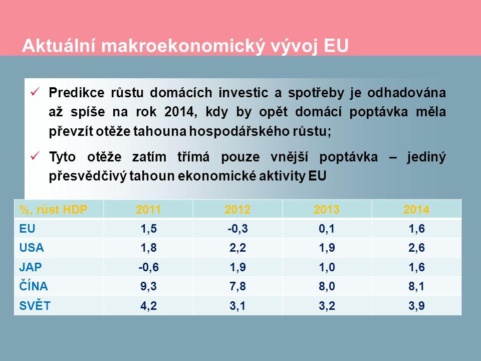 Aktuální makroekonomický vývoj EU Predikce růstu domácích investic a spotřeby je odhadována až spíše na rok 2014, kdy by opět domácí poptávka měla převzít otěže tahouna hospodářského růstu; Tyto otěže zatím třímá pouze vnější poptávka – jediný přesvědčivý tahoun ekonomické aktivity EU %, růst HDP2011201220132014 EU1,5-0,30,11,6 USA1,82,21,92,6 JAP-0,61,91,01,6 ČÍNA9,37,88,08,1 SVĚT4,23,13,23,9