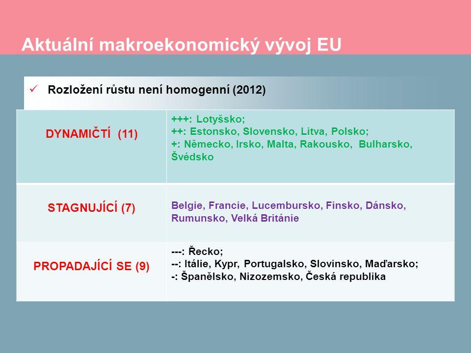 Aktuální makroekonomický vývoj EU Rozložení růstu není homogenní (2012) DYNAMIČTÍ (11) +++: Lotyšsko; ++: Estonsko, Slovensko, Litva, Polsko; +: Německo, Irsko, Malta, Rakousko, Bulharsko, Švédsko STAGNUJÍCÍ (7) Belgie, Francie, Lucembursko, Finsko, Dánsko, Rumunsko, Velká Británie PROPADAJÍCÍ SE (9) ---: Řecko; --: Itálie, Kypr, Portugalsko, Slovinsko, Maďarsko; -: Španělsko, Nizozemsko, Česká republika