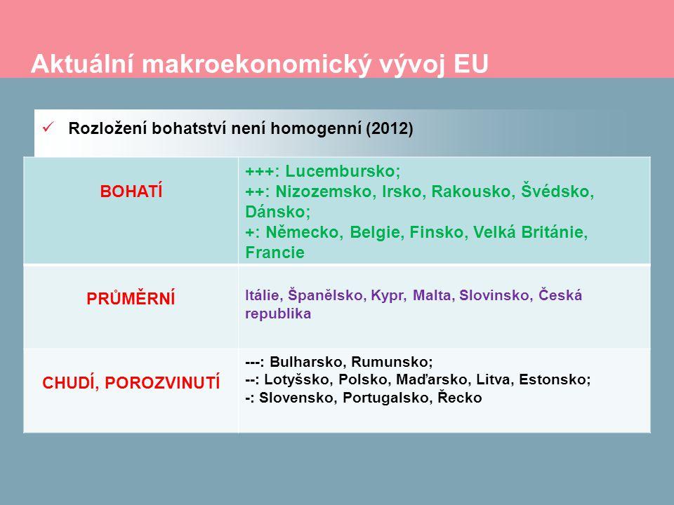 Aktuální makroekonomický vývoj EU Rozložení bohatství není homogenní (2012) BOHATÍ +++: Lucembursko; ++: Nizozemsko, Irsko, Rakousko, Švédsko, Dánsko; +: Německo, Belgie, Finsko, Velká Británie, Francie PRŮMĚRNÍ Itálie, Španělsko, Kypr, Malta, Slovinsko, Česká republika CHUDÍ, POROZVINUTÍ ---: Bulharsko, Rumunsko; --: Lotyšsko, Polsko, Maďarsko, Litva, Estonsko; -: Slovensko, Portugalsko, Řecko