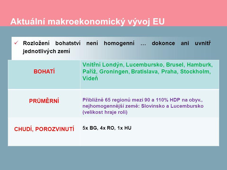 Aktuální makroekonomický vývoj EU Rozložení bohatství není homogenní … dokonce ani uvnitř jednotlivých zemí BOHATÍ Vnitřní Londýn, Lucembursko, Brusel, Hamburk, Paříž, Groningen, Bratislava, Praha, Stockholm, Vídeň PRŮMĚRNÍ Přibližně 65 regionů mezi 90 a 110% HDP na obyv., nejhomogennější země: Slovinsko a Lucembursko (velikost hraje roli) CHUDÍ, POROZVINUTÍ 5x BG, 4x RO, 1x HU