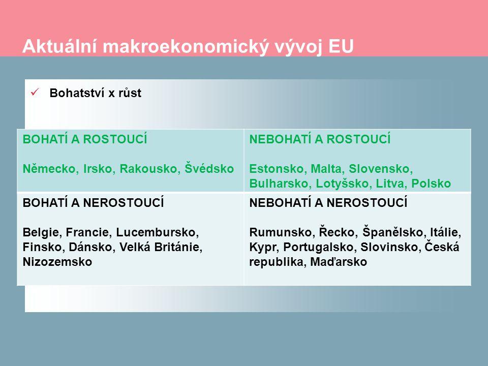 Aktuální makroekonomický vývoj EU Bohatství x růst BOHATÍ A ROSTOUCÍ Německo, Irsko, Rakousko, Švédsko NEBOHATÍ A ROSTOUCÍ Estonsko, Malta, Slovensko, Bulharsko, Lotyšsko, Litva, Polsko BOHATÍ A NEROSTOUCÍ Belgie, Francie, Lucembursko, Finsko, Dánsko, Velká Británie, Nizozemsko NEBOHATÍ A NEROSTOUCÍ Rumunsko, Řecko, Španělsko, Itálie, Kypr, Portugalsko, Slovinsko, Česká republika, Maďarsko
