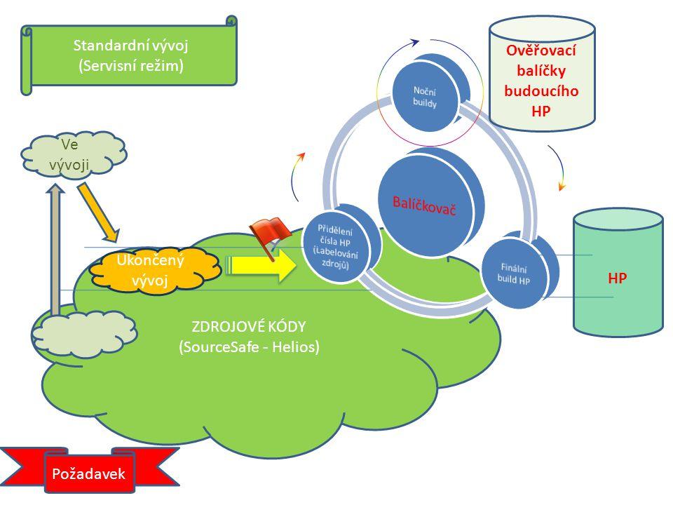 ZDROJOVÉ KÓDY (SourceSafe - Helios) HP (VV.PP.ii) Ve vývoji Ukončený vývoj Ověřovací balíčky budoucího HP Standardní vývoj II (Servisní režim) Rychlá oprava QB pro (VV.MM.nn) Aktuální HP na zakázce: VV.MM.nn
