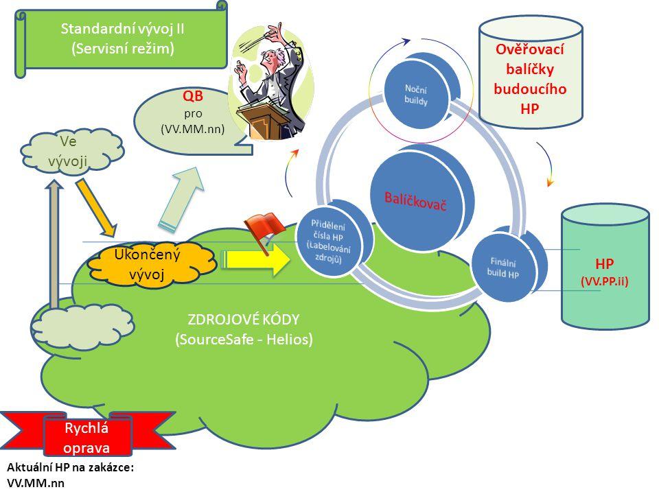 ZDROJOVÉ KÓDY (SourceSafe - Helios) Ve vývoji Ukončený vývoj Zakázkový vývoj (Implementační režim) HP Ověřovací balíčky budoucího HP Požadavky IOU 1IOU 2 IOU 3 IOU 4 IOU 5 ZDROJOVÉ KÓDY pro ZAKÁZKU Ukončený vývoj 3 Ukončený vývoj 5 Zakázkový balíček QB pro (VV.MM.nn) QB IOU x