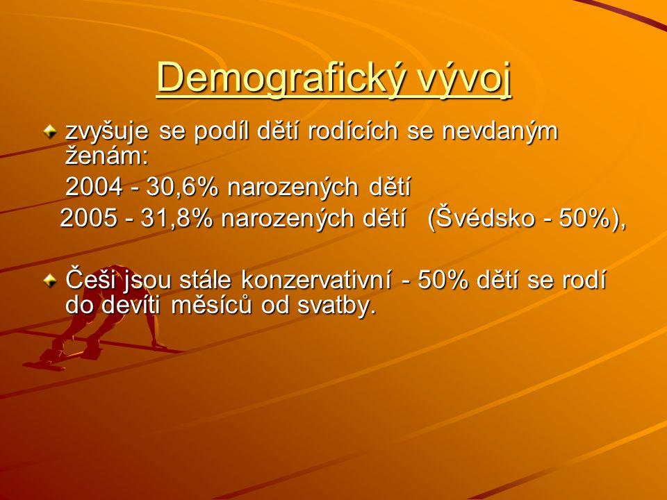 Demografický vývoj zvyšuje se podíl dětí rodících se nevdaným ženám: 2004 - 30,6% narozených dětí 2005 - 31,8% narozených dětí (Švédsko - 50%), Češi j