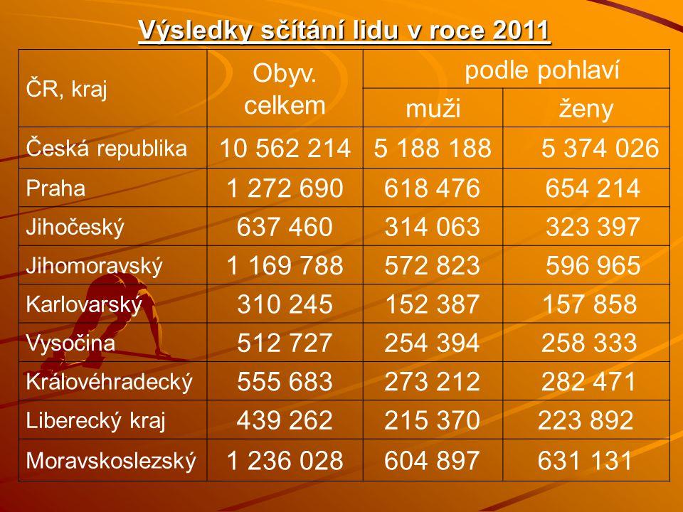 Výsledky sčítání lidu v roce 2011 ČR, kraj Obyv. celkem podle pohlaví mužiženy Česká republika 10 562 2145 188 188 5 374 026 Praha 1 272 690618 476 65