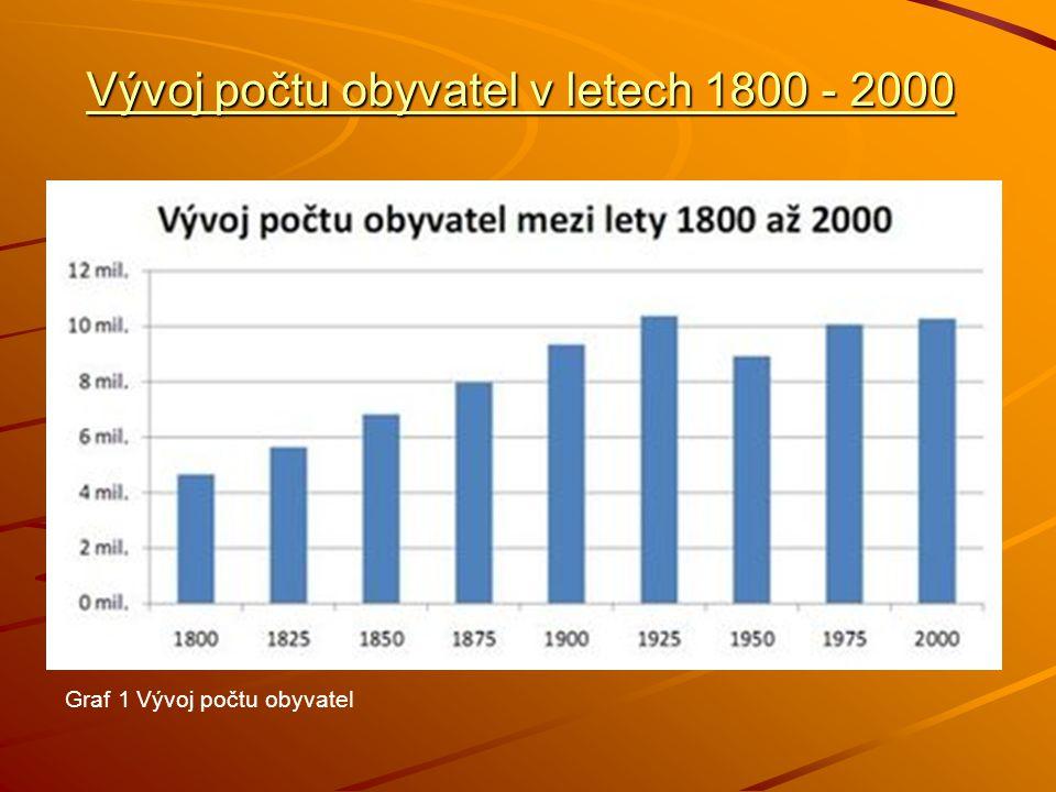 Vývoj počtu obyvatel v letech 1800 - 2000 Graf 1 Vývoj počtu obyvatel
