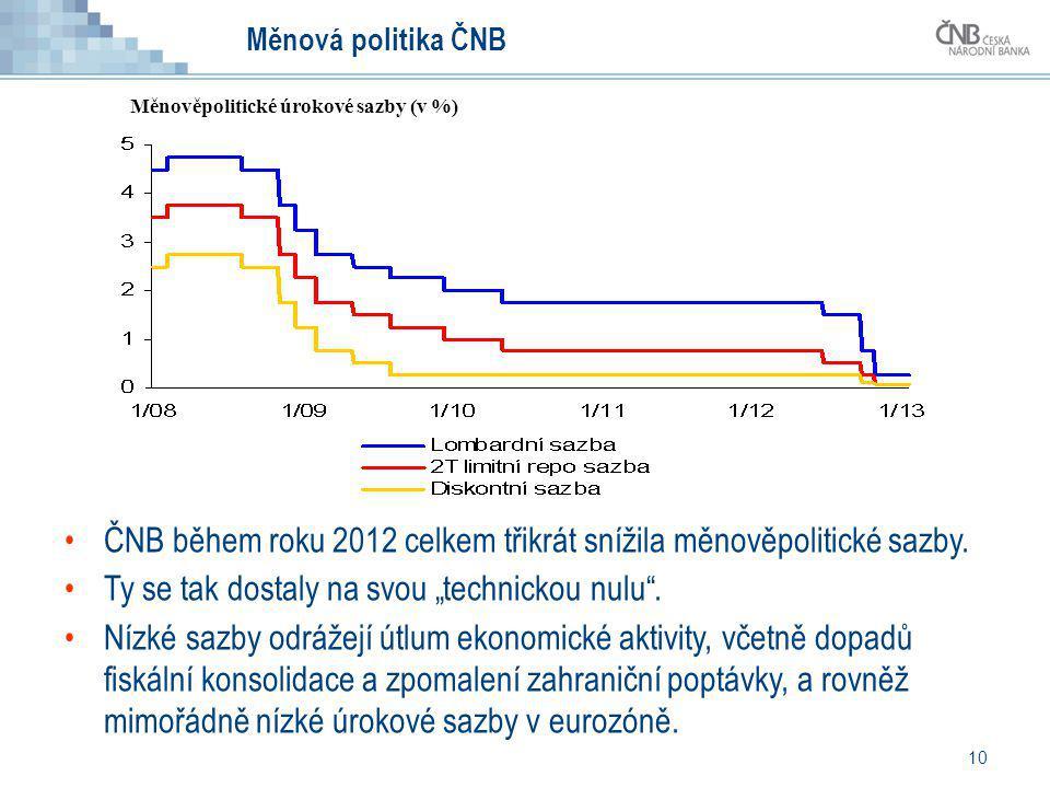 """10 Měnová politika ČNB ČNB během roku 2012 celkem třikrát snížila měnověpolitické sazby. Ty se tak dostaly na svou """"technickou nulu"""". Nízké sazby odrá"""