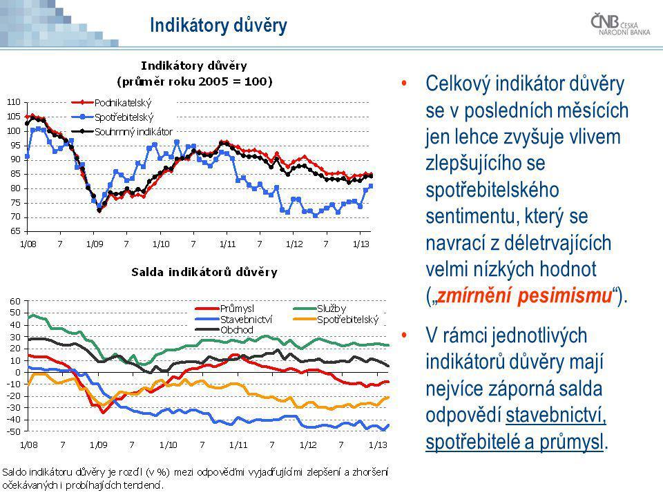 Indikátory důvěry Celkový indikátor důvěry se v posledních měsících jen lehce zvyšuje vlivem zlepšujícího se spotřebitelského sentimentu, který se nav