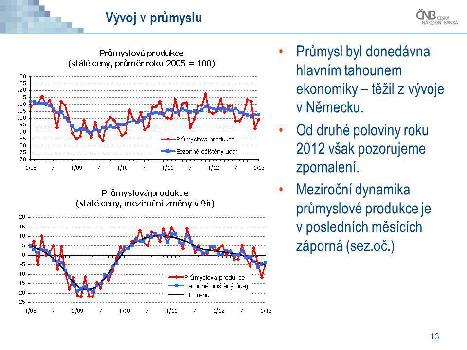 13 Vývoj v průmyslu Průmysl byl donedávna hlavním tahounem ekonomiky – těžil z vývoje v Německu. Od druhé poloviny roku 2012 však pozorujeme zpomalení
