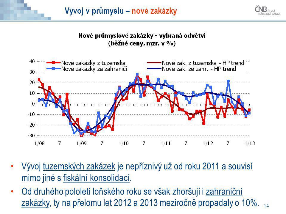 14 Vývoj v průmyslu – nové zakázky Vývoj tuzemských zakázek je nepříznivý už od roku 2011 a souvisí mimo jiné s fiskální konsolidací. Od druhého polol