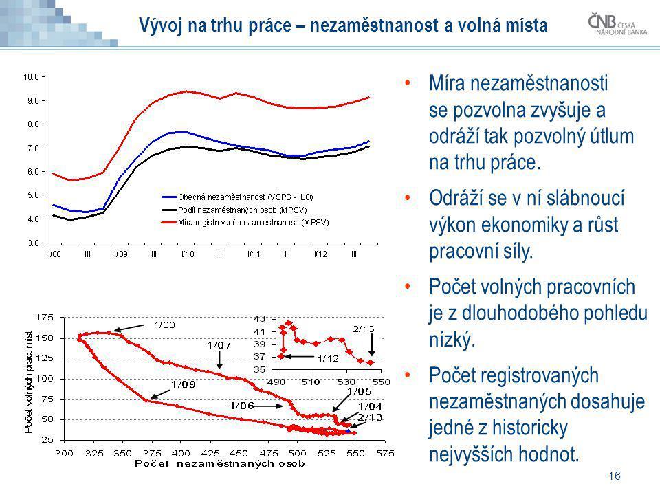 16 Vývoj na trhu práce – nezaměstnanost a volná místa Míra nezaměstnanosti se pozvolna zvyšuje a odráží tak pozvolný útlum na trhu práce. Odráží se v