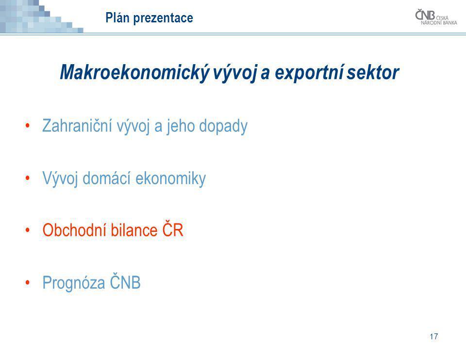 17 Plán prezentace Makroekonomický vývoj a exportní sektor Zahraniční vývoj a jeho dopady Vývoj domácí ekonomiky Obchodní bilance ČR Prognóza ČNB