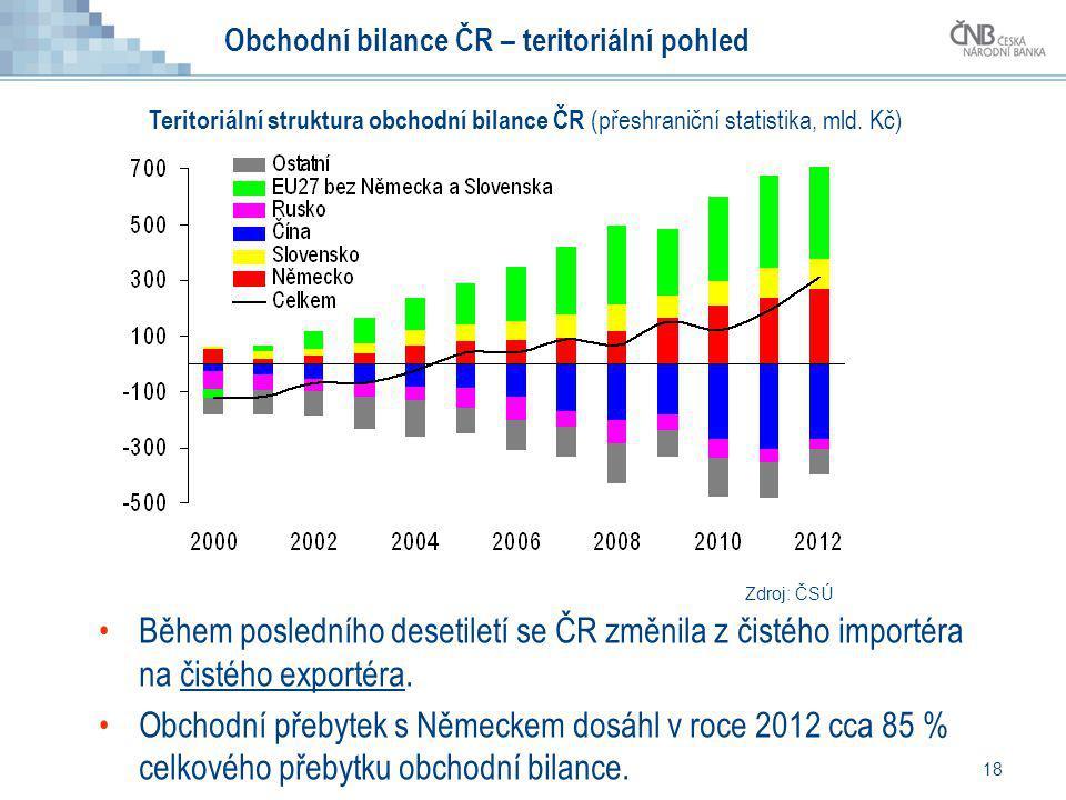 18 Obchodní bilance ČR – teritoriální pohled Během posledního desetiletí se ČR změnila z čistého importéra na čistého exportéra. Obchodní přebytek s N