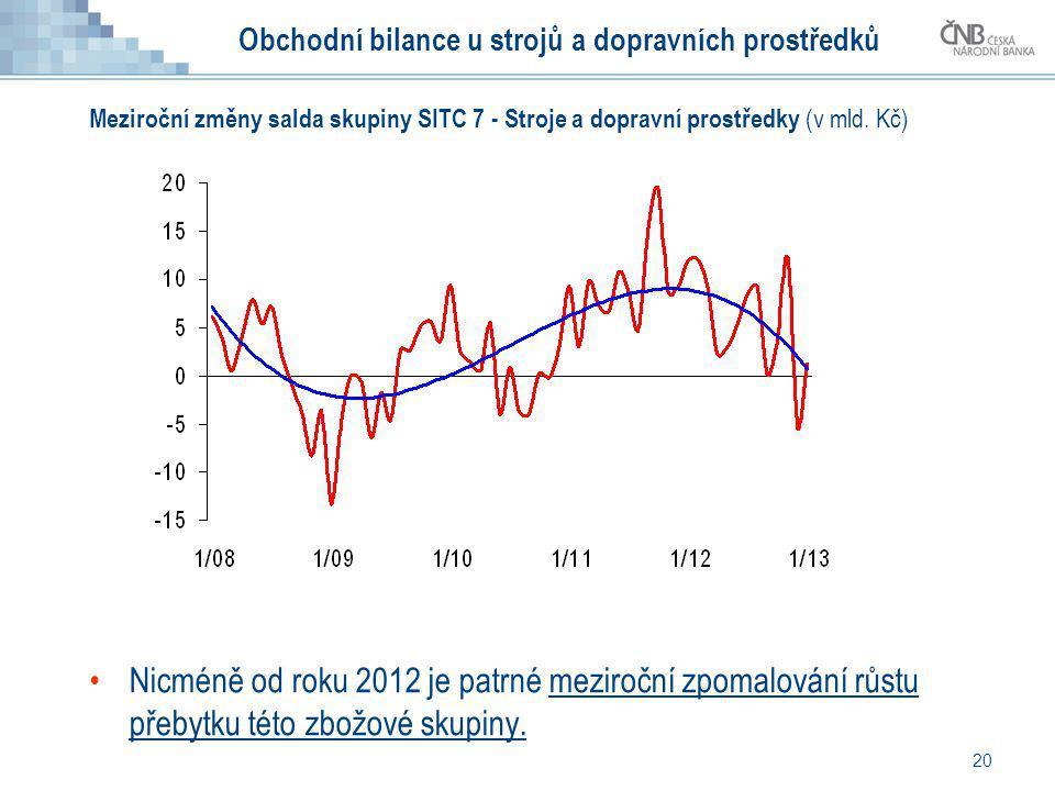 20 Obchodní bilance u strojů a dopravních prostředků Nicméně od roku 2012 je patrné meziroční zpomalování růstu přebytku této zbožové skupiny. Meziroč