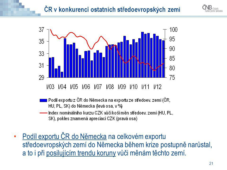 21 ČR v konkurenci ostatních středoevropských zemí Podíl exportu ČR do Německa na celkovém exportu středoevropských zemí do Německa během krize postup
