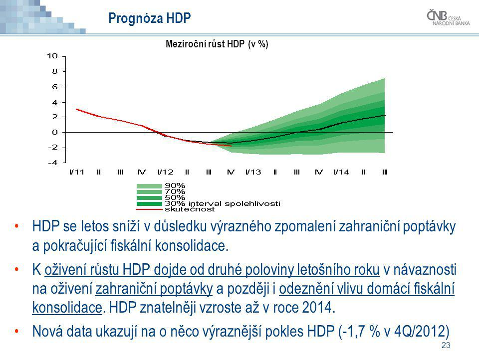 23 Prognóza HDP HDP se letos sníží v důsledku výrazného zpomalení zahraniční poptávky a pokračující fiskální konsolidace. K oživení růstu HDP dojde od