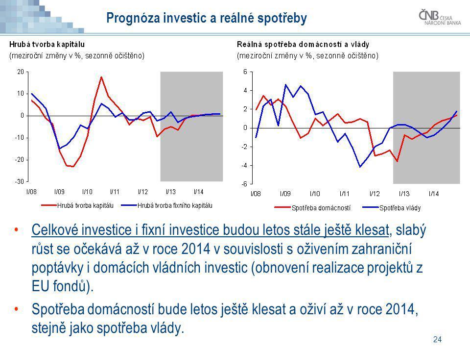 24 Prognóza investic a reálné spotřeby Celkové investice i fixní investice budou letos stále ještě klesat, slabý růst se očekává až v roce 2014 v souv