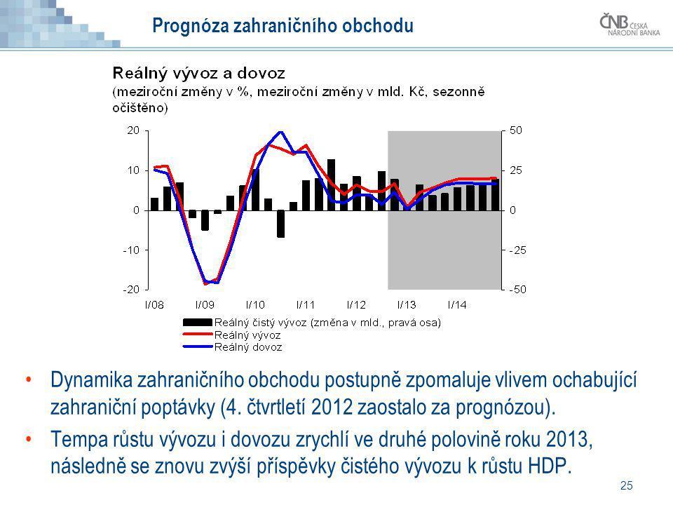 25 Prognóza zahraničního obchodu Dynamika zahraničního obchodu postupně zpomaluje vlivem ochabující zahraniční poptávky (4. čtvrtletí 2012 zaostalo za