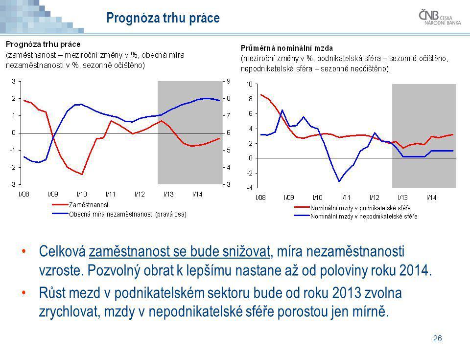 26 Prognóza trhu práce Celková zaměstnanost se bude snižovat, míra nezaměstnanosti vzroste. Pozvolný obrat k lepšímu nastane až od poloviny roku 2014.