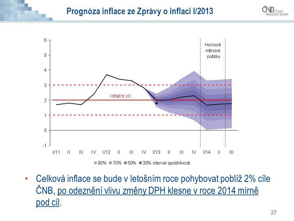 27 Prognóza inflace ze Zprávy o inflaci I/2013 Celková inflace se bude v letošním roce pohybovat poblíž 2% cíle ČNB, po odeznění vlivu změny DPH klesn