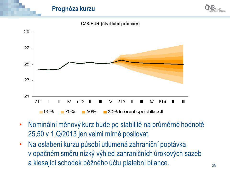 29 Prognóza kurzu Nominální měnový kurz bude po stabilitě na průměrné hodnotě 25,50 v 1.Q/2013 jen velmi mírně posilovat. Na oslabení kurzu působí utl