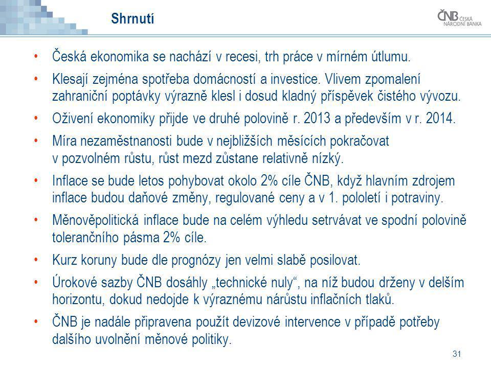 31 Shrnutí Česká ekonomika se nachází v recesi, trh práce v mírném útlumu. Klesají zejména spotřeba domácností a investice. Vlivem zpomalení zahraničn